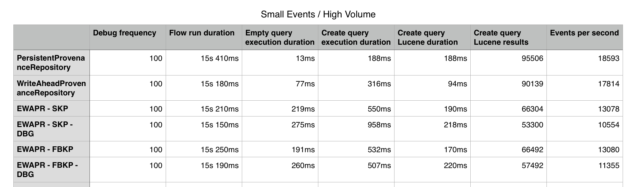 Small Event High Volume benchmarks
