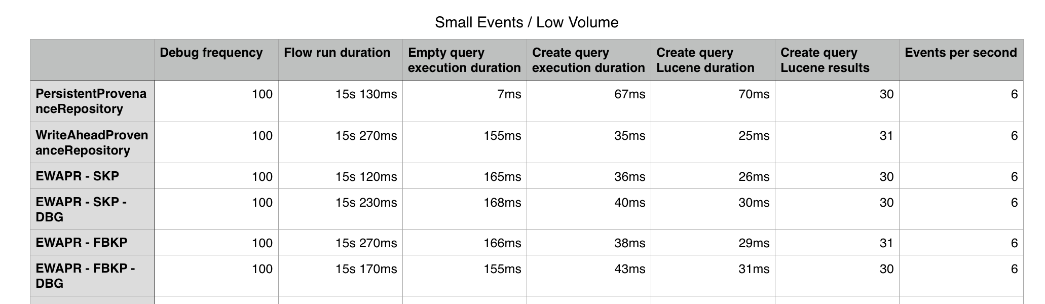 Small Event Low Volume benchmarks